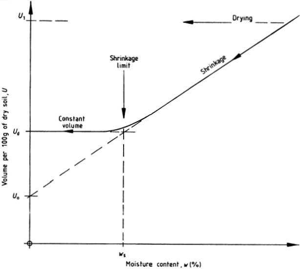 4 1 2 plasticity for Soil volume calculator